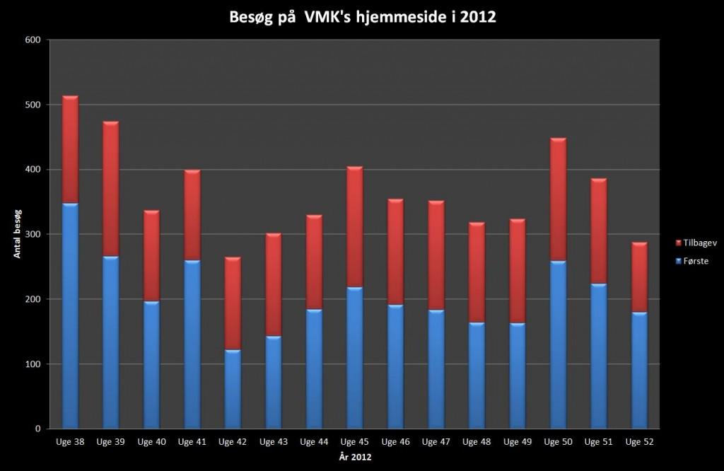 2012 - Uge 38-52